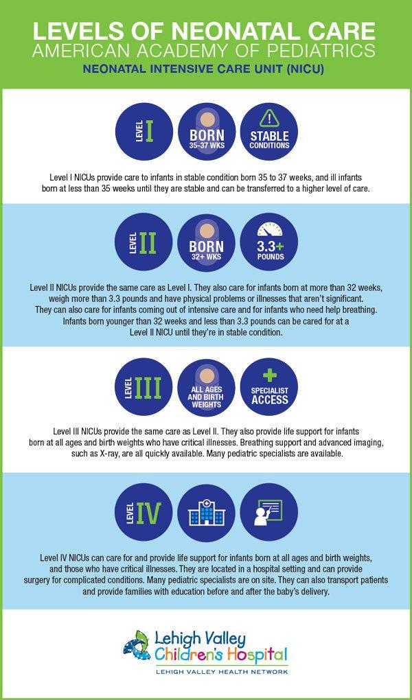 Level Iv Nicu Offers Regions Most Capable Newborn Care Lehigh