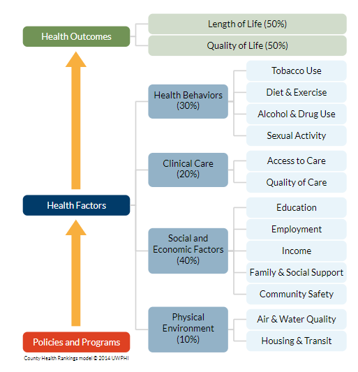 County Health Rankings Model