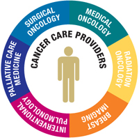 a multidisciplinary approach to patient care essay Read this essay and over to both a multidisciplinary approach and a disciplinary approach of the office that could reflect on patient care.